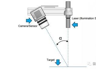 3D激光相机、结构光相机:您应该选择哪个?