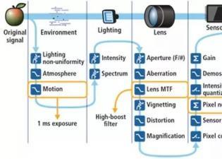 机器视觉检测:从机器视觉系统开始您的算法开发